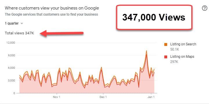 Google My Business Optimization Results
