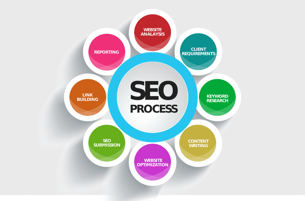 SEO optimization services New Canaan CT